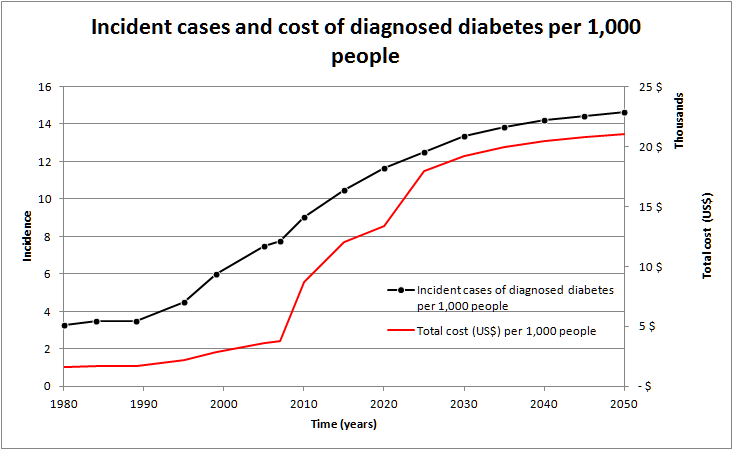 Incident cases and cost of diagnosed diabetes per 1,000 people