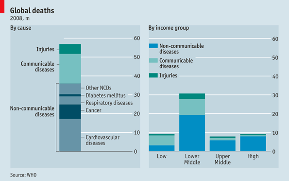 The Economist: non-communicable diseases account for the majority of deaths worldwide