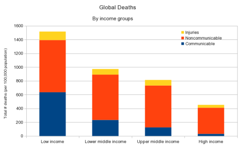 Age-standardized mortality rate by cause (per 100 000 population) per income group