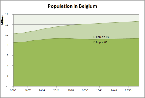 Projected aging of population in Belgium