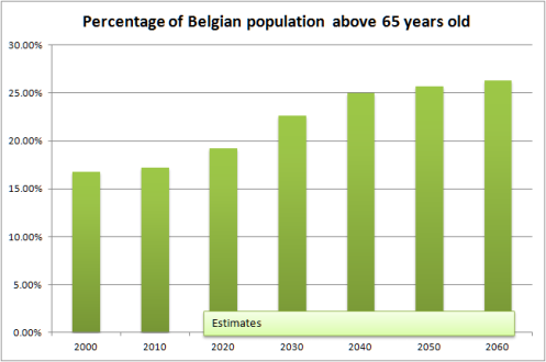 Actual and projected percentage of people above 65 in Belgium (data from http://data.gov.be)
