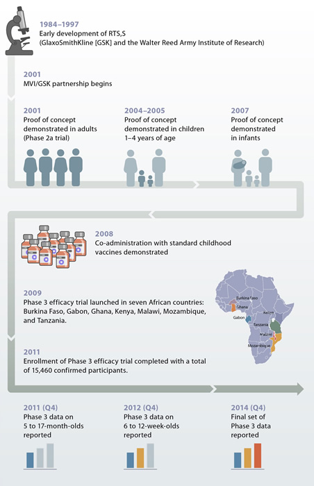 RTS,S malaria vaccine candidate timeline (Source: PATH MVI)