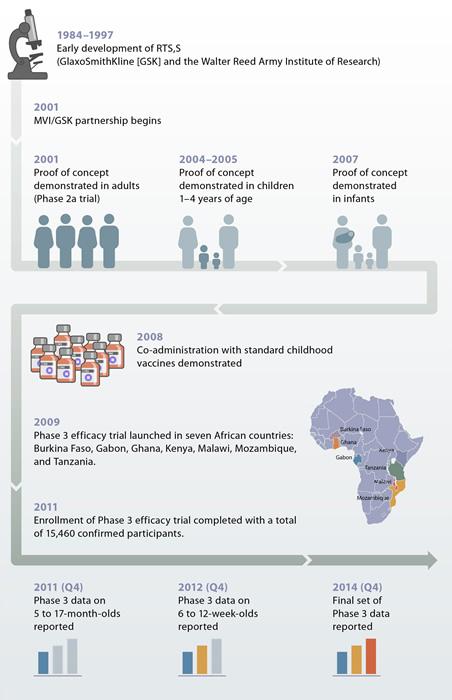 RTS,S malaria vaccine candidate timeline (Source: PATH MVI)