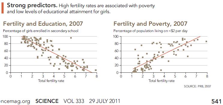 Fertility predictors, from Science magazine