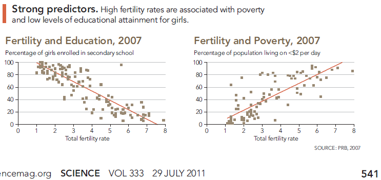 Fertility predictors, from Science magazine