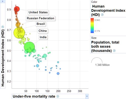HDI -vs- under-5 mortality rate