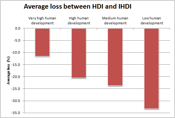 Average IHDI loss