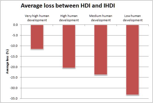 Average IHDI loss