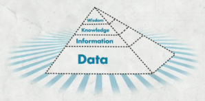 The DIKW pyramid, from Data to Wisdom