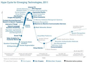 Gartner Hype Cycle of Emerging Technologies