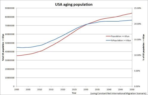 US Census Bureau estimation of American population aging (2009)