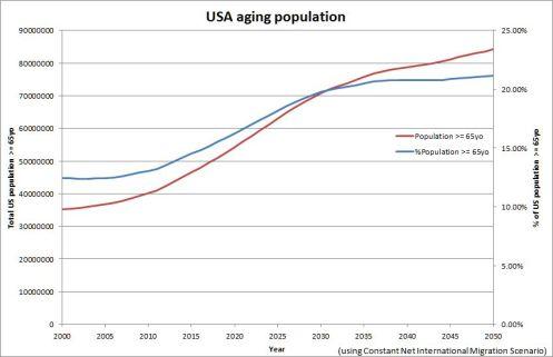 US Census Bureau estimation of American population aging (2009)