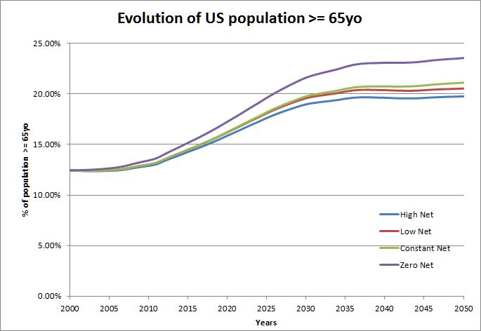 Influence of the different migration scenarii on US aging population projection (2009)