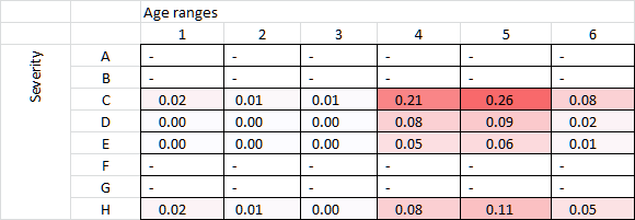Simple table with data - instead of stacked bar graph