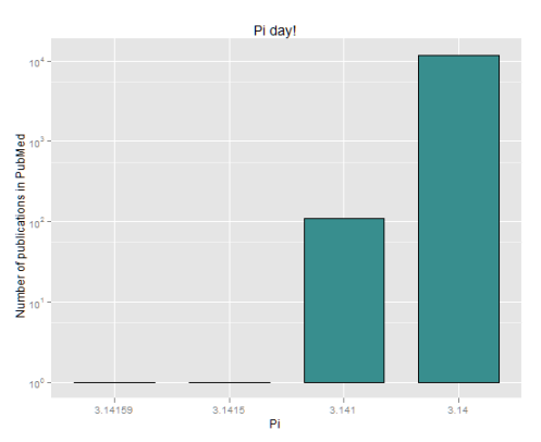 Pi citations in Pubmed (March 2012)
