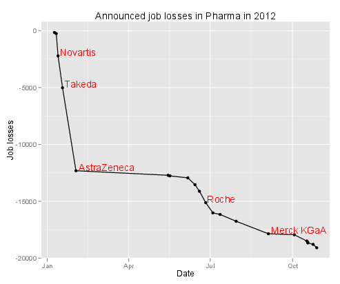 Layoffs in Pharma so far (2012)
