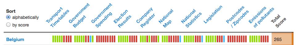 Open Data Index - Belgium