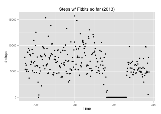 Fitbit steps over time - 2013