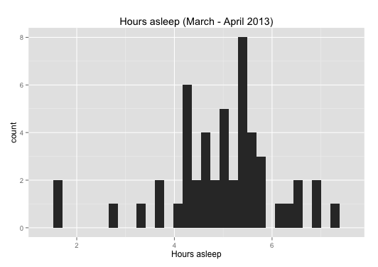 Hours asleep (March-April 2013)