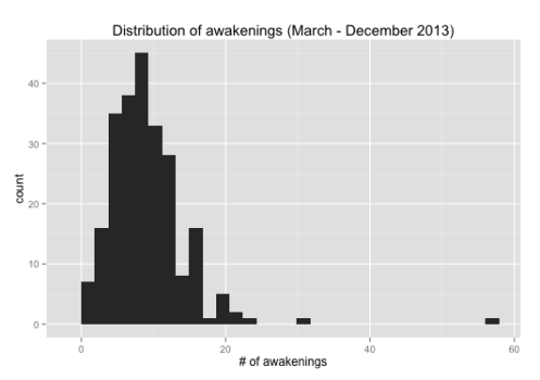 Number of awakenings in 2013 (histogram)
