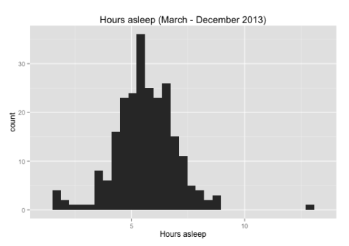 Histogram of hours asleep in 2013