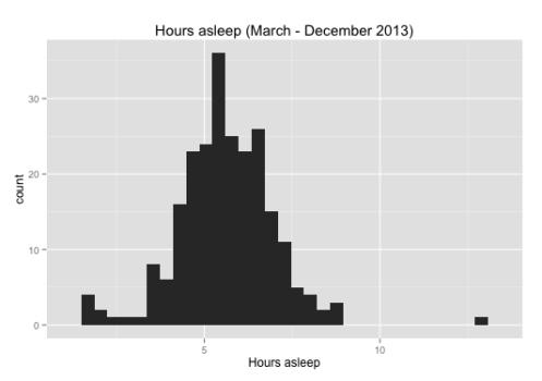 Histogram of hours asleep in 2013