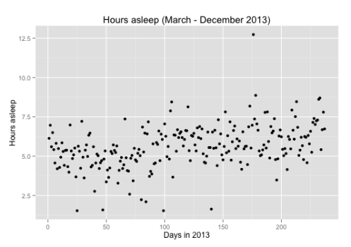 hours alseep with Fitbit