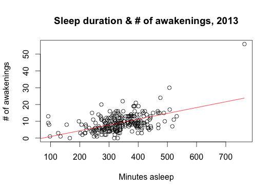 Relation between sleep duration and awakenings with Fitbit Flex