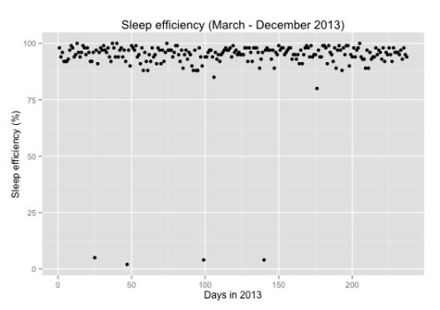 Sleep efficiency in 2013