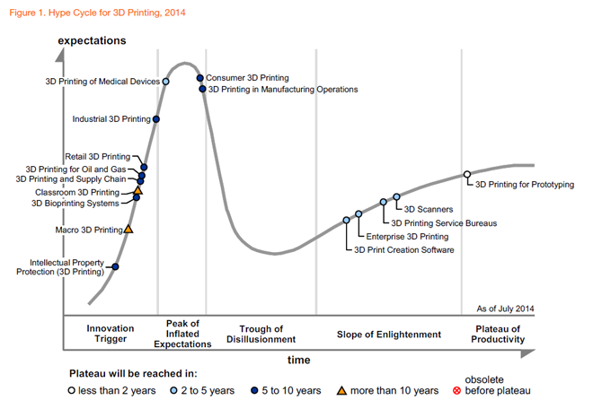 Gartner-hype-cycle-3d-printing