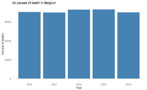 Evolution of the number of deaths in Belgium, all causes, 2010-2014