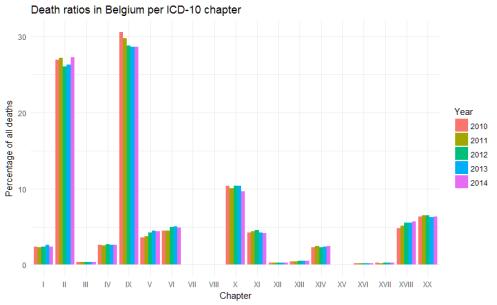 Causes of death in Belgium, 2010-2014, relative numbers