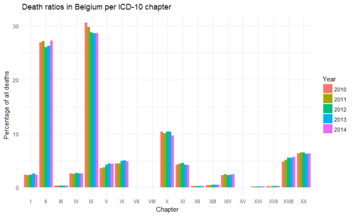 Causes of death in Belgium, 2010-2014, relative numbers