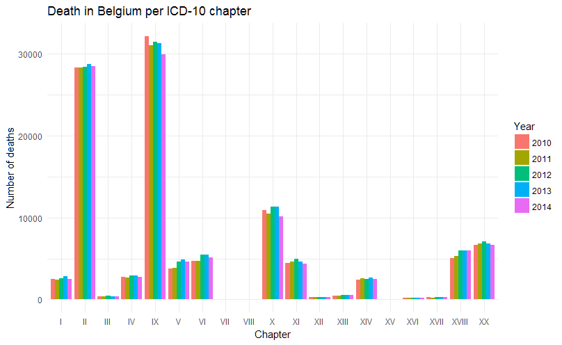 Causes of death in Belgium, 2010-2014