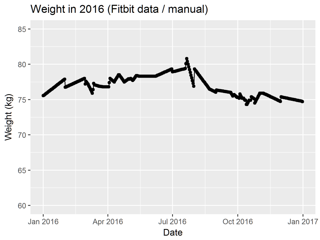 2016-weight