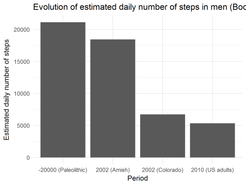 Evolution of the estimated daily number of steps in men, according to Table 1 in Booth et al. Compr Physiol. 2012 Apr; 2(2): 1143–1211.