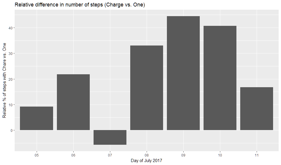 fitbit-hip-vs-wrist-number-of-steps-relative-difference