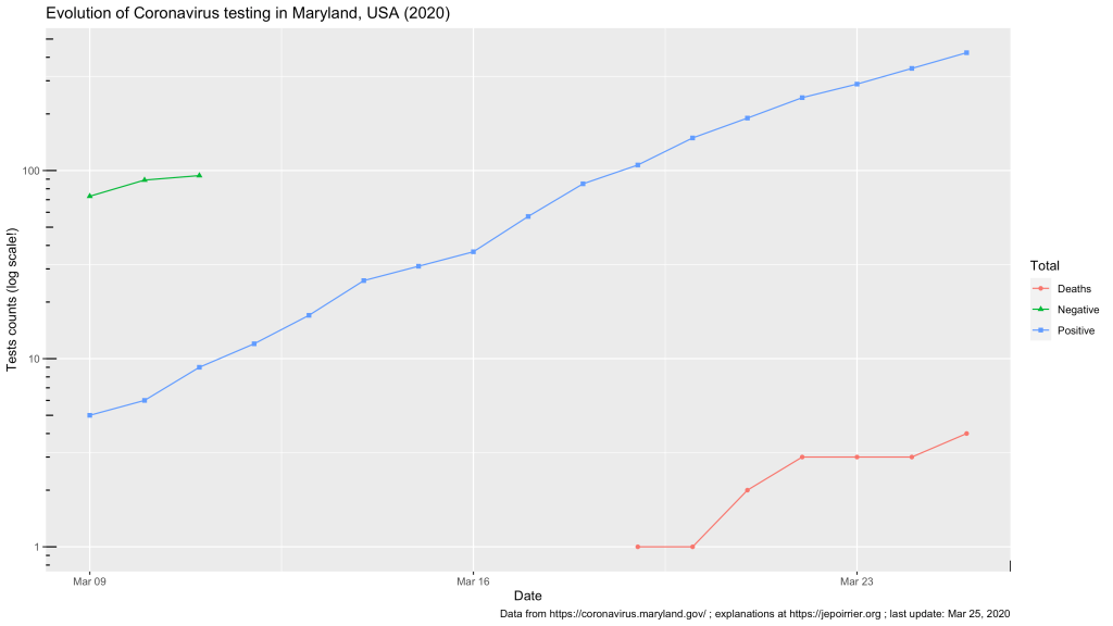 Trend in total Coronavirus cases in Maryland, USA, 2020 - up to March 25, 2020
