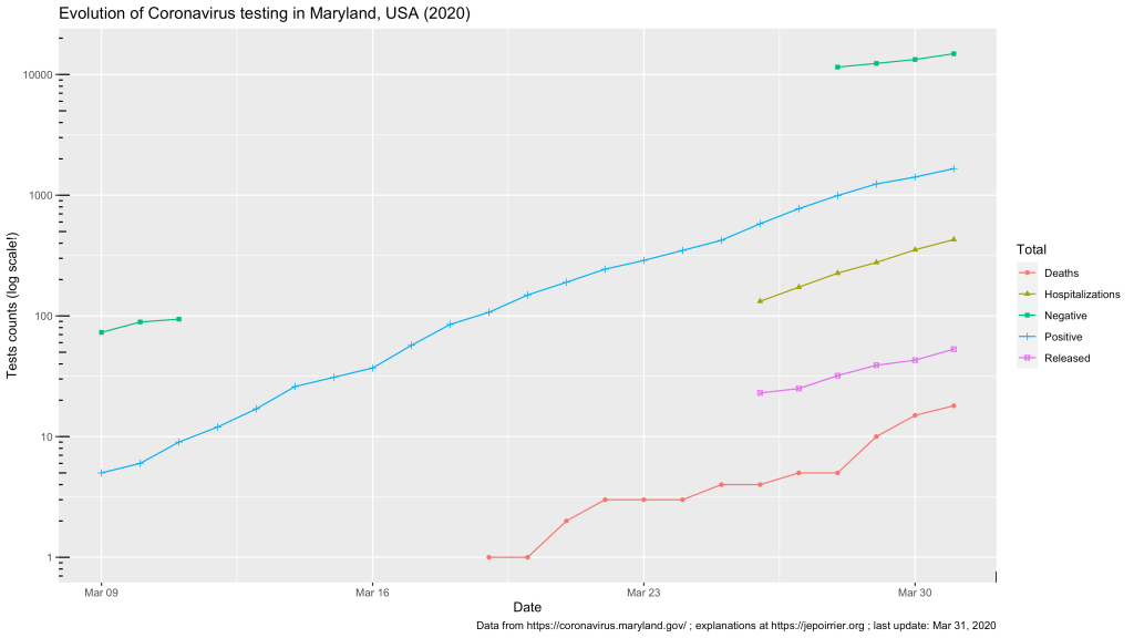 Trend in total Coronavirus cases in Maryland, USA, 2020 - up to March 31, 2020