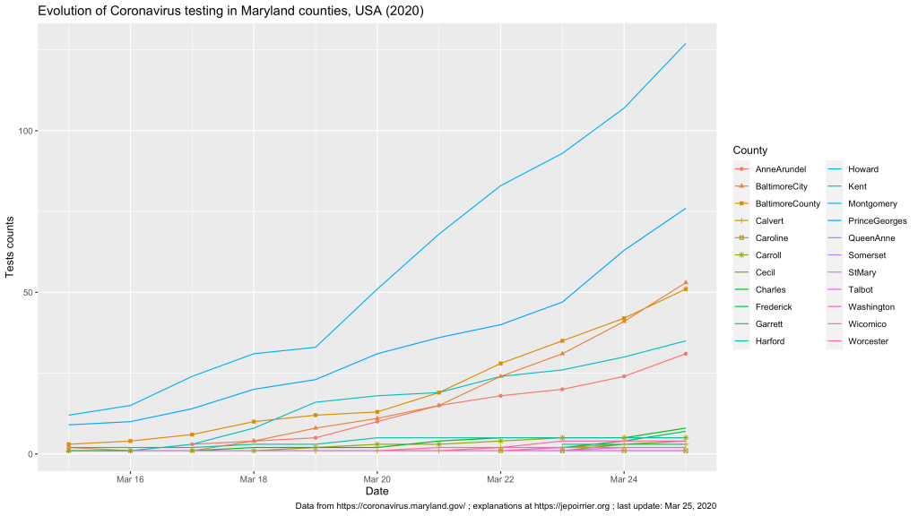 Trend in Coronavirus cases in Maryland counties, USA, 2020 - up to March 25, 2020