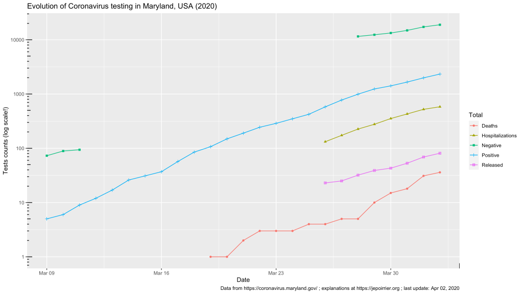 Trend in total Coronavirus cases in Maryland, USA, 2020 - up to April 2, 2020
