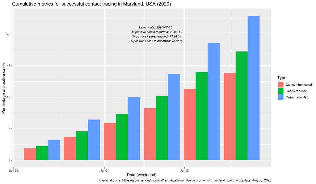 Cumulative metrics for successful contact tracing in Maryland (COVID-19)